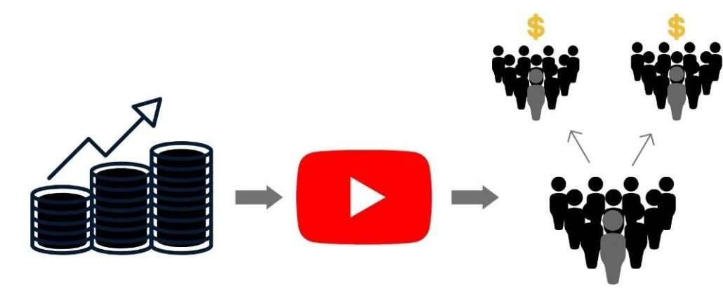 Nicho Youtube